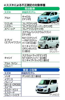 スズキ自動車 燃費 不正測定 対象車種 27車種.png