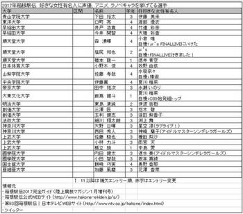 箱根駅伝 主要選手 マニア オタク ファン 趣味 アニメ アイドル 声優 ラノベ.png
