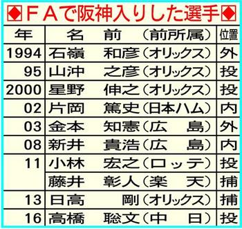 阪神タイガース FA 糸井嘉男 獲得 中田翔 次の狙い 戦力 期待 将来性.png