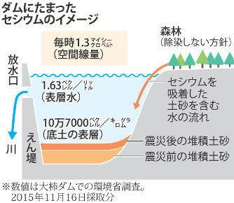 福島第一原発 周辺 大規模ダム 高濃度 セシウム 検出 浚渫禁.jpg